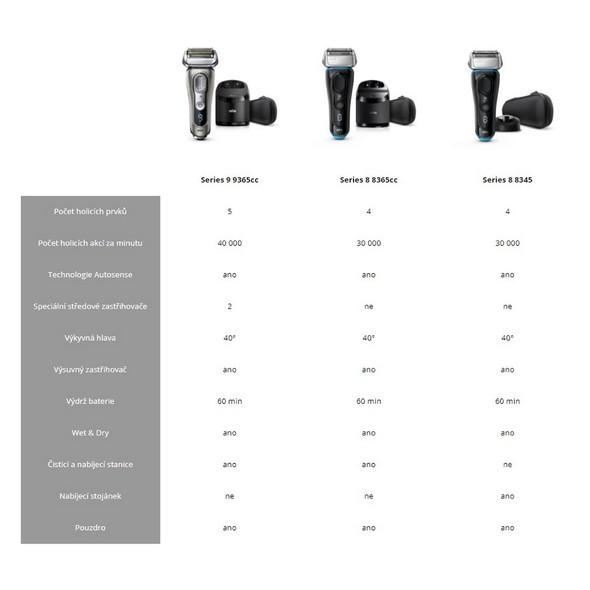 Braun Series 8 8345s Wet&Dry holicí strojek