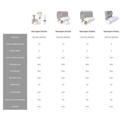 Braun Silk expert Pro 3 PL3012 IPL epilátor