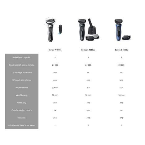 Braun Series 6 1500s Blue Wet&Dry holicí strojek