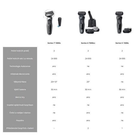 Braun Series 5 1500s White Wet&Dry holicí strojek